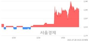 <코>케이프이에스제4호, 4.06% 오르며 체결강도 강세 지속(108%)
