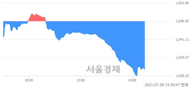 오후 2:30 현재 코스닥은 43:57으로 매수우위, 매수강세 업종은 인터넷업(1.22%↓)