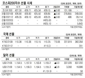 [표]코스피280지수 국채·달러 선물 시세(7월 28일)