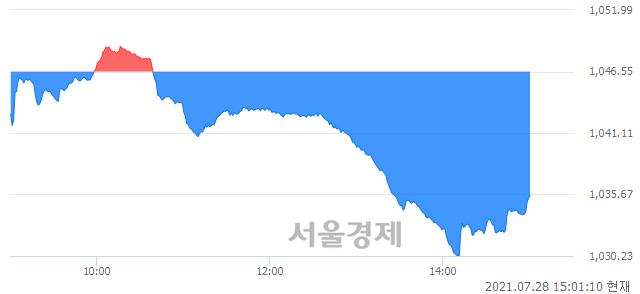 오후 3:00 현재 코스닥은 45:55으로 매수우위, 매수강세 업종은 음식료·담배업(0.67%↓)