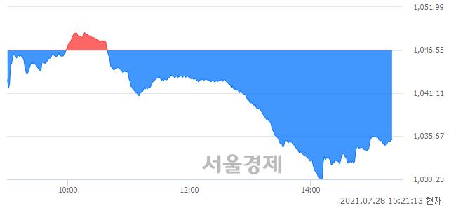 오후 3:21 현재 코스닥은 45:55으로 매수우위, 매수강세 업종은 음식료·담배업(0.76%↓)