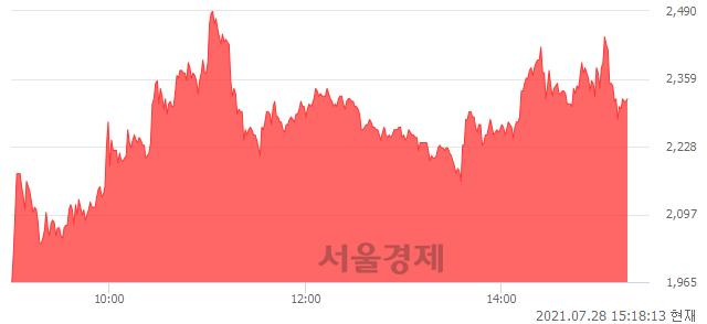 <코>KD, 매수잔량 313% 급증