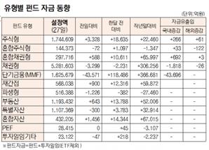 [표]유형별 펀드 자금 동향(7월 27일)