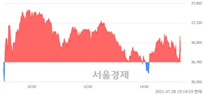 <코>나노신소재, 매도잔량 571% 급증