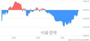 오후 3:20 현재 코스피는 46:54으로 매수우위, 매수강세 업종은 전기전자업(0.01%↓)