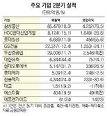 삼성물산, 상사·패션 호조...영업익 4,252억 역대 최대