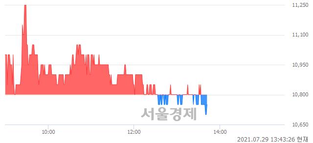 <코>파멥신, 장중 신저가 기록.. 10,700→10,650(▼50)