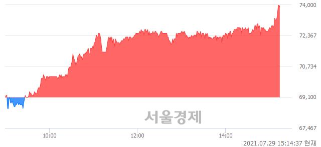 <코>쿠콘, 전일 대비 7.09% 상승.. 일일회전율은 2.77% 기록