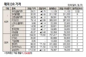 [표]해외 DR 가격(7월 28일)