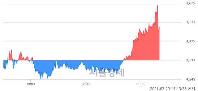 <코>인트로메딕, 매도잔량 321% 급증