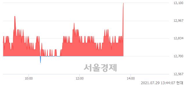 <유>후성, 3.15% 오르며 체결강도 강세로 반전(131%)