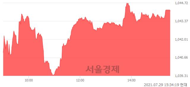 [마감 시황]  외국인 매수 우위.. 코스닥 1044.13(▲8.45, +0.82%) 상승 마감