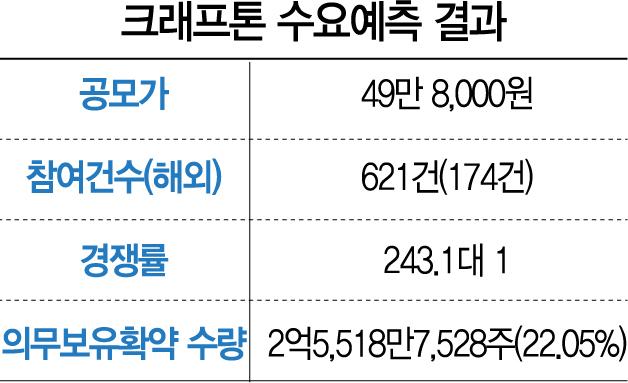 """[시그널] """"해외 배정 90%가 장기 투자""""…크래프톤 공모가 49만8,000원"""