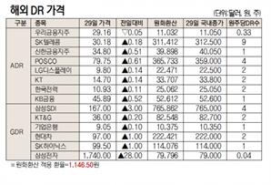 [표]해외 DR 가격(7월 29일)