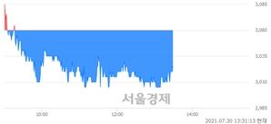 <코>SDN, 매도잔량 434% 급증