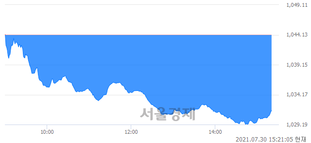 오후 3:20 현재 코스닥은 45:55으로 매수우위, 매수강세 업종은 금융업(1.83%↓)