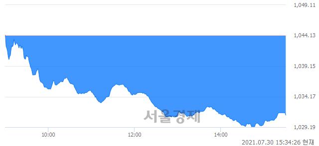 [마감 시황]  외국인과 기관의 동반 매도세.. 코스닥 1031.14(▼12.99, -1.24%) 하락 마감
