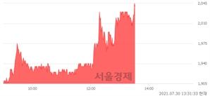 <코>삼보산업, 전일 대비 7.09% 상승.. 일일회전율은 6.72% 기록