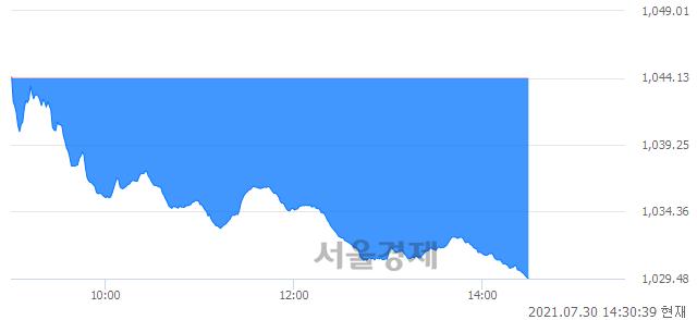 오후 2:30 현재 코스닥은 42:58으로 매수우위, 매수강세 업종은 금융업(1.79%↓)