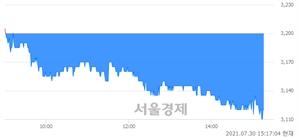 <유>대한제당, 장중 신저가 기록.. 3,110→3,105(▼5)