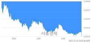 [마감 시황]  외국인과 기관의 동반 매도세.. 코스피 3202.32(▼40.33, -1.24%) 하락 마감