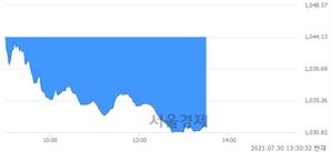 오후 1:30 현재 코스닥은 42:58으로 매수우위, 매수강세 업종은 정보기기업(0.66%↓)
