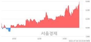 <코>아시아종묘, 전일 대비 7.17% 상승.. 일일회전율은 21.74% 기록