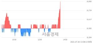 <코>일진파워, 3.81% 오르며 체결강도 강세로 반전(119%)