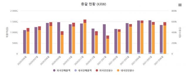 中보따리상 줄어드니…국내 면세점 매출 4개월 만에 '뚝'