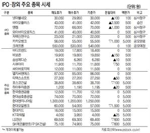[표]IPO장외 주요 종목 시세(7월 30일)