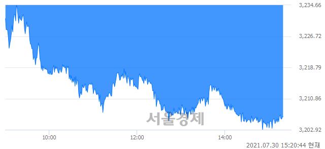 오후 3:20 현재 코스피는 40:60으로 매수우위, 매수강세 업종은 전기전자업(0.95%↓)