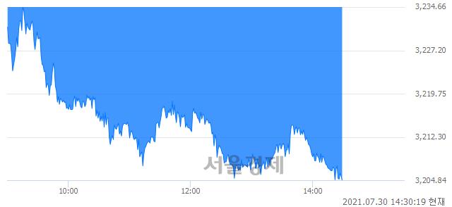 오후 2:30 현재 코스피는 39:61으로 매수우위, 매수강세 업종은 의료정밀업(1.08%↓)