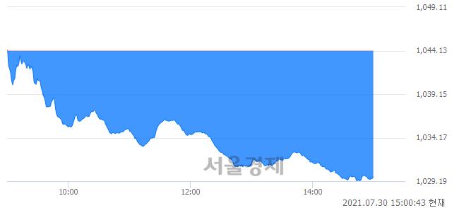 오후 3:00 현재 코스닥은 43:57으로 매수우위, 매수강세 업종은 정보기기업(0.82%↓)