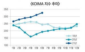 글로벌 원자재 가격 8개월 연속 상승...하반기 기업 부담 우려