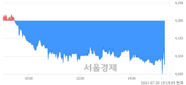 <유>한솔로지스틱스, 매수잔량 511% 급증