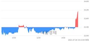<코>인트론바이오, 3.20% 오르며 체결강도 강세 지속(129%)