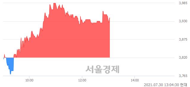 <코>아이씨케이, 3.14% 오르며 체결강도 강세 지속(178%)