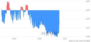 <유>국동, 매도잔량 952% 급증