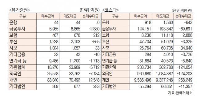 [표]유가증권 코스닥 투자주체별 매매동향(7월 30일-최종치)