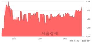 <코>티피씨글로벌, 3.06% 오르며 체결강도 강세 지속(192%)