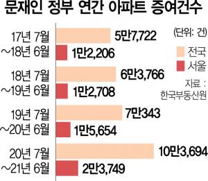 [단독] 세금 더 옥죄자…1년새 아파트 증여 10만건 넘었다