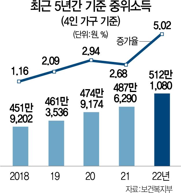 내년 중위소득 5.02% 인상...복지 논리에 기재부 또 무릎