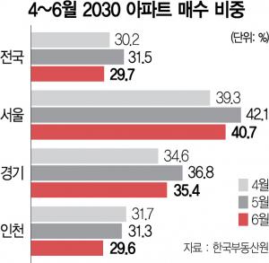 멈추지 않은 '2030 패닉바잉'…서울 매수비중 또 40% 넘어