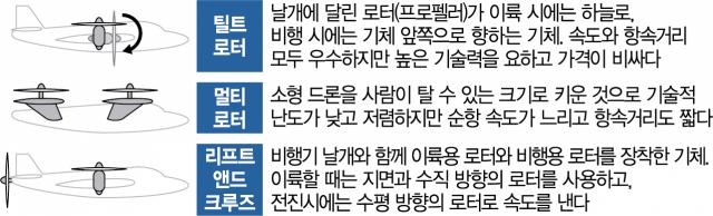 [토요워치] 2025년 서울, 에어택시 타고 공항에 간다