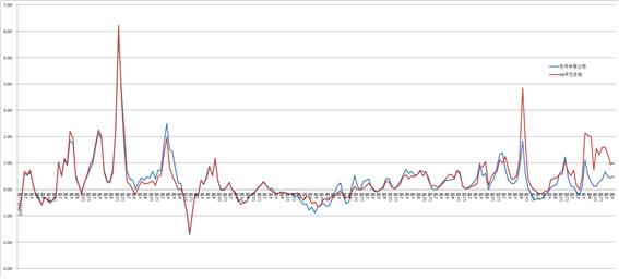 집값 상승률, 정부 19.55%·민간 47.59%…2배 벌어졌다[집슐랭]