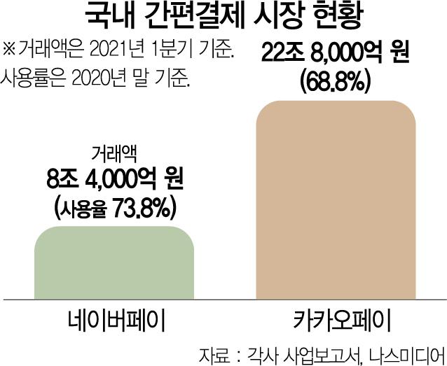 [단독]'간편결제 상표권' 한방 먹은 네이버, 웹툰으로 반격 나서나