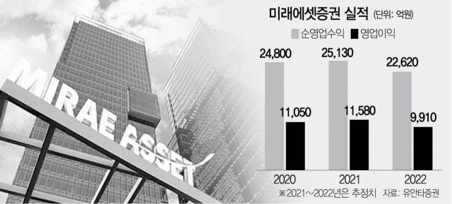 [서경스타즈IR/미래에셋증권] 해외·연금실적 쑥쑥...올해도 1兆 이익 이상무