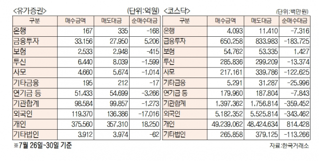 [표]주간 유가증권·코스닥 투자주체별 매매동향(7월 26~30일)