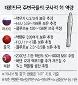 유사시 주변국 핵위협 대비 최첨단 전략무기 확충 필요
