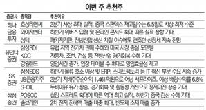 [이번주 추천주]효성티앤씨·POSCO·에쓰오일...'실적 입증' 경기민감주에 주목